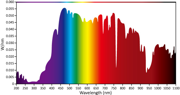 Typical_sunlight_spectrum_winter_time_Western_Europe_2PM